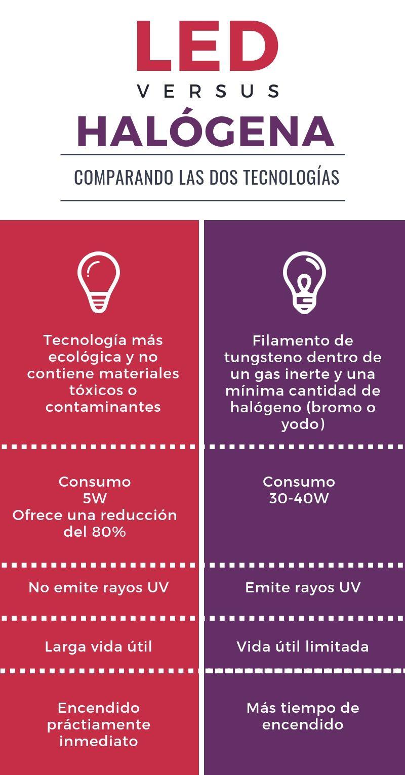 el led versus halogena electrocatproject